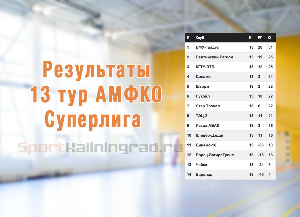 13-tur-mini_futbol_rezultati-sportkaliningrad