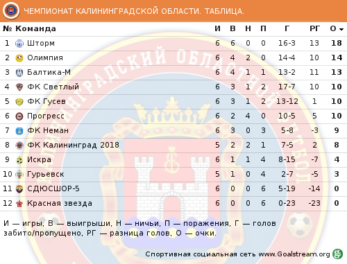 http://sportkaliningrad.ru/wp-content/uploads/2017/06/6-tur-turnirnaya-tabliza-futboll-oblast-sportkaliningrad.png