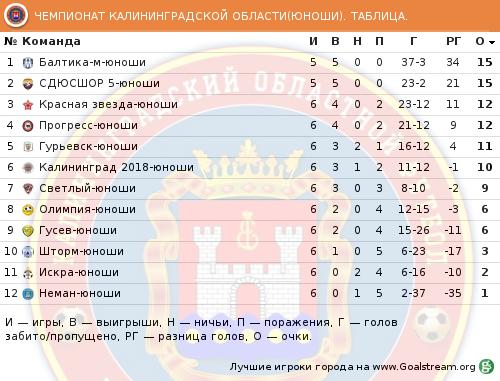 http://sportkaliningrad.ru/wp-content/uploads/2017/06/6-tur-turnirnaya-tabliza-futboll-yunoshi-oblast-sportkaliningrad.png